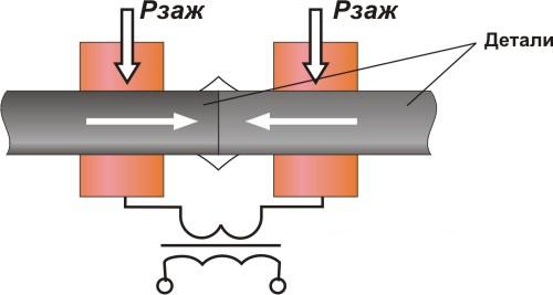 Схема стыковой сварки.