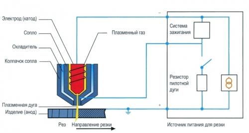 ust-vozd-plaz-rez-konstruktsiya-plazmotrona
