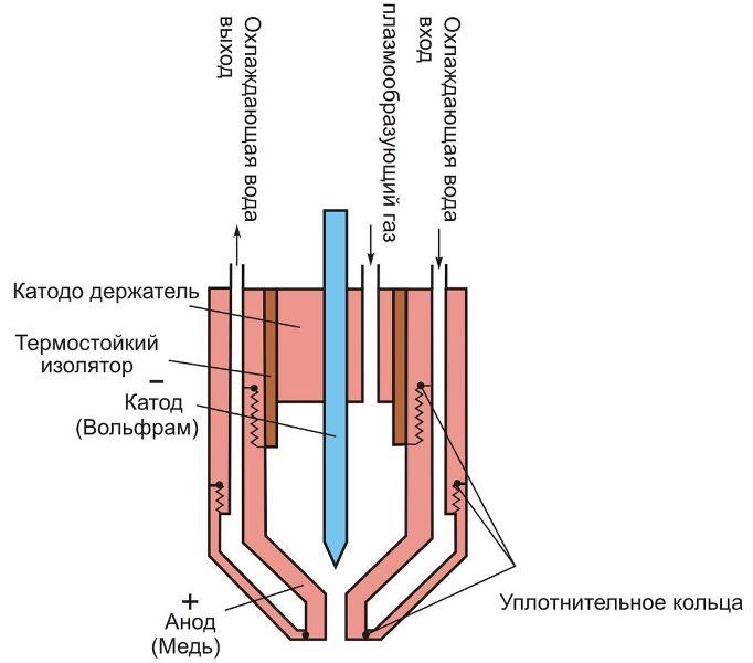 Схема электродного узла плазмотрона.